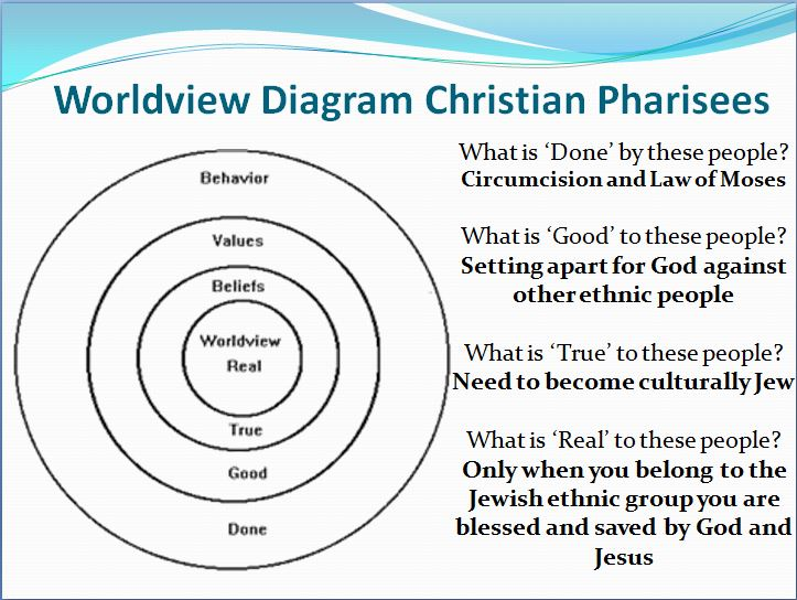 Worldview Pharisees